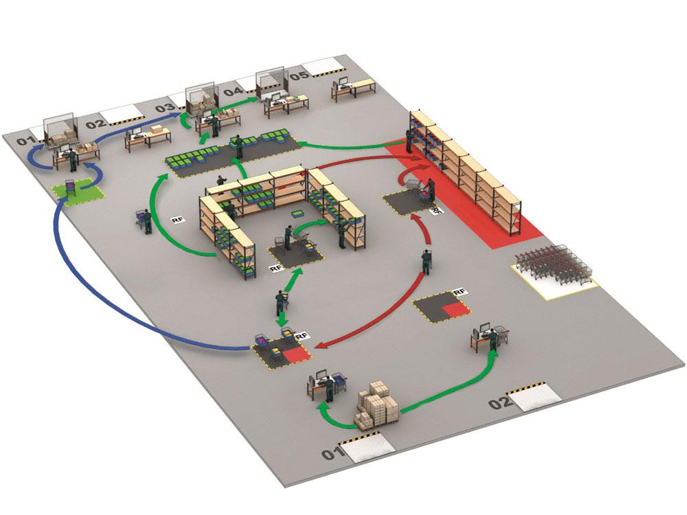 Representación del flujo de movimientos dentro del almacén de Privalia